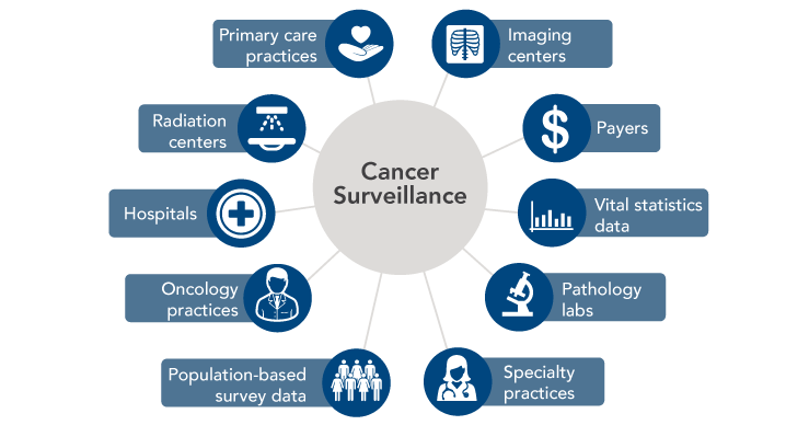 Improving Cancer-Related Outcomes with Connected Health - Part 2