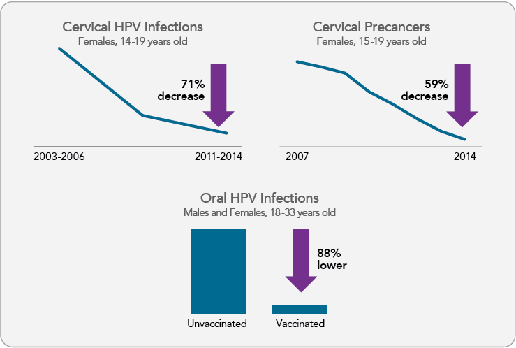 hpv vaccine cancer prevention evidence)